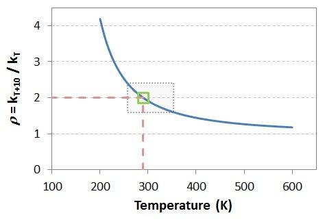 Rate ratio versus temp